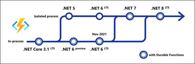 Azure Functions Roadmap
